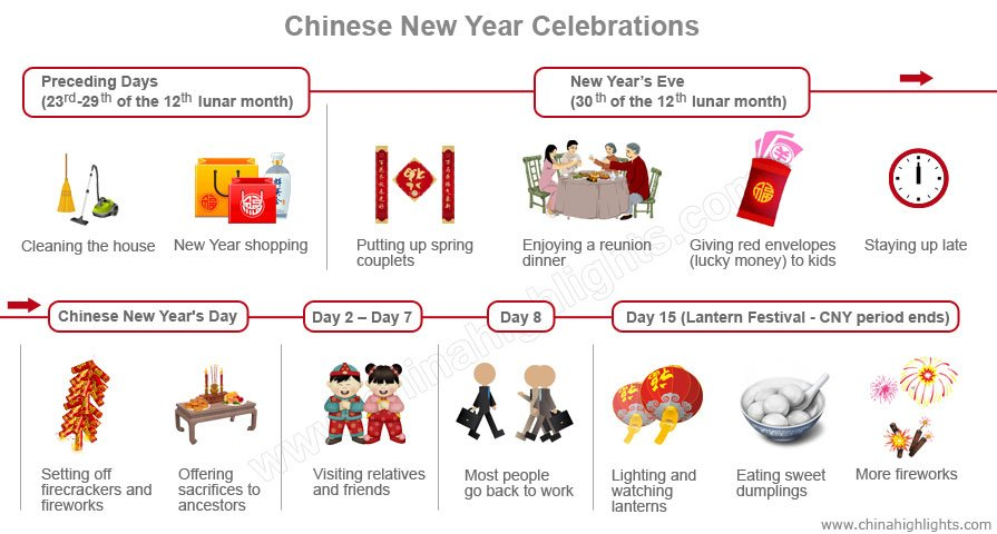 here is a daily guidance for you to understand how chinese do the preparation and celebration during the new year 2018